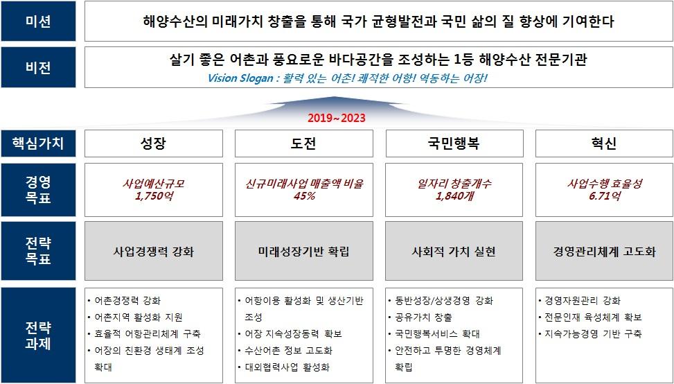 한국어촌어항공단의 미션, 비전, 핵심가치, 경영목표, 전략목표, 전략과제