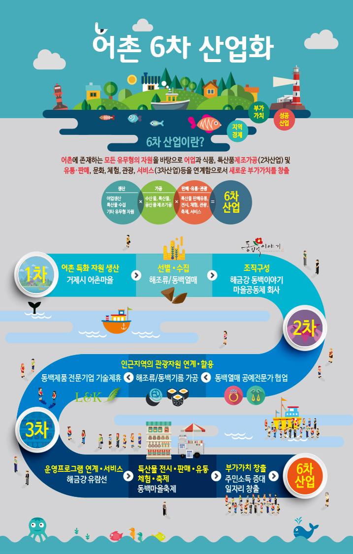 어촌 6차 산업화-6차산업의 정의와 1차, 2차, 3차 단계별 설명