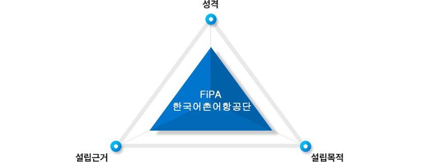 FiPA 한국어촌어항공단 성격, 설립근거, 설립목적